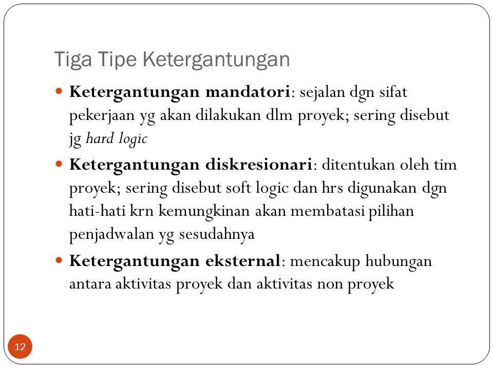 Tiga Tipe Ketergantungan 12  Ketergantungan mandatori: sejalan dgn sifat pekerjaan yg akan dilakukan dlm proyek; sering disebut jg hard logic  Keter