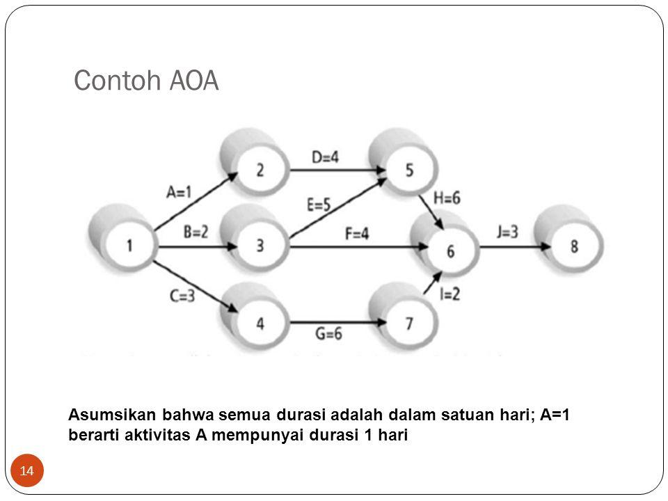 Contoh AOA 14 Asumsikan bahwa semua durasi adalah dalam satuan hari; A=1 berarti aktivitas A mempunyai durasi 1 hari
