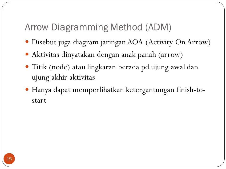 Arrow Diagramming Method (ADM) 15  Disebut juga diagram jaringan AOA (Activity On Arrow)  Aktivitas dinyatakan dengan anak panah (arrow)  Titik (no