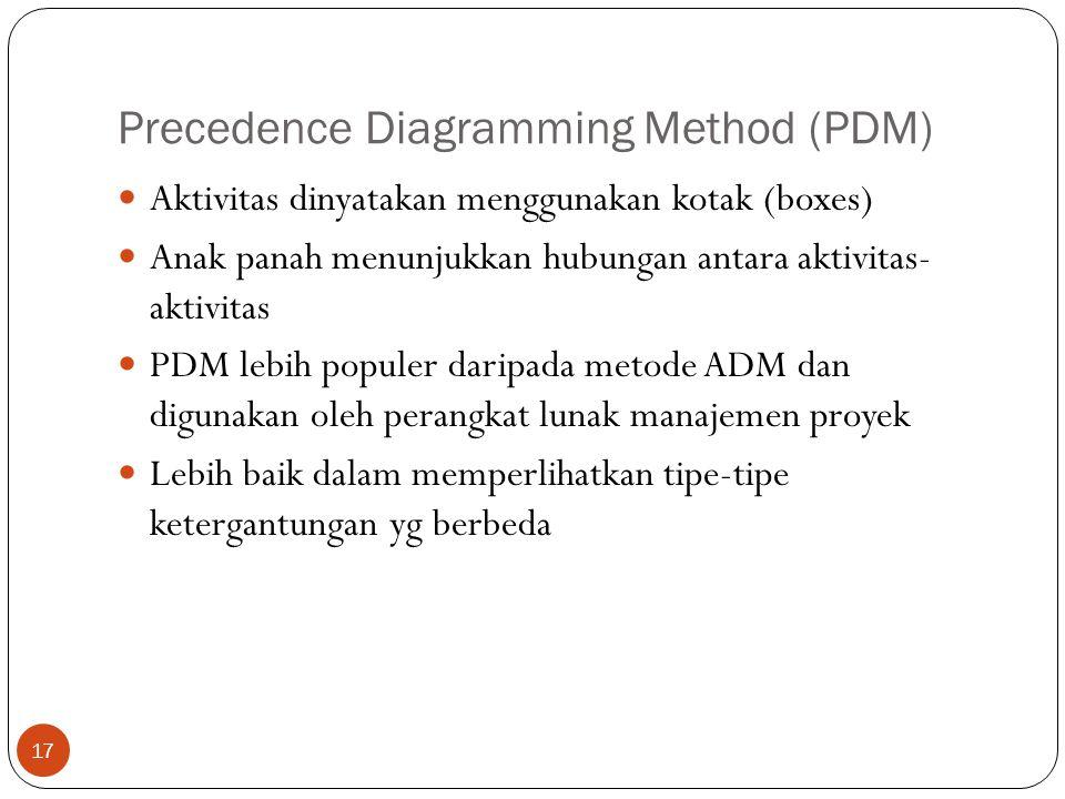 Precedence Diagramming Method (PDM) 17  Aktivitas dinyatakan menggunakan kotak (boxes)  Anak panah menunjukkan hubungan antara aktivitas- aktivitas