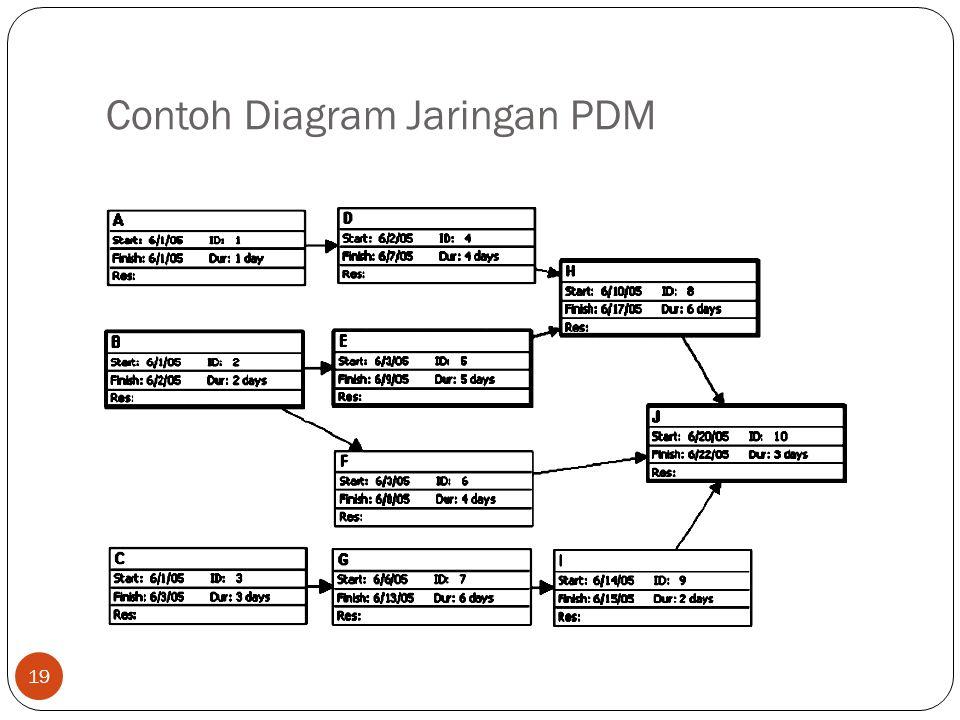 Contoh Diagram Jaringan PDM 19