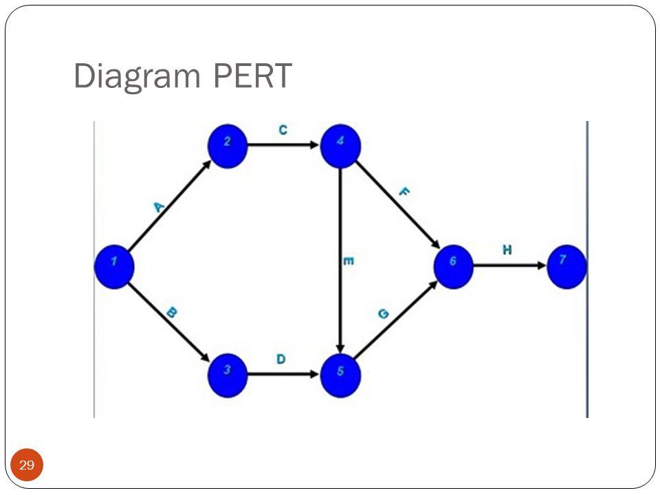 Diagram PERT 29