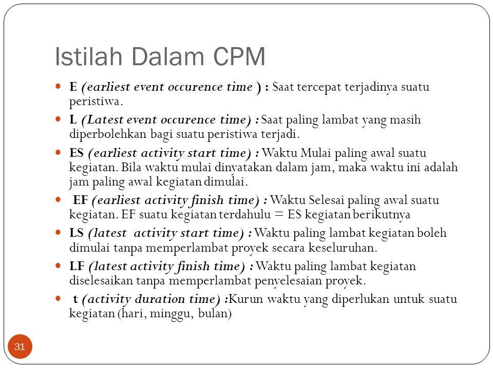 Istilah Dalam CPM 31  E (earliest event occurence time ) : Saat tercepat terjadinya suatu peristiwa.  L (Latest event occurence time) : Saat paling