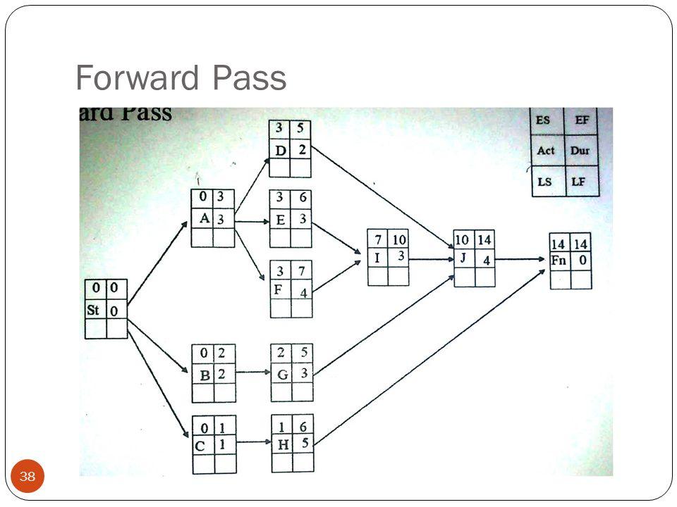 Forward Pass 38