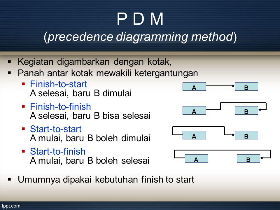 P D M (precedence diagramming method) AB AB AB AB  Kegiatan digambarkan dengan kotak,  Panah antar kotak mewakili ketergantungan  Finish-to-start A selesai, baru B dimulai  Finish-to-finish A selesai, baru B bisa selesai  Start-to-start A mulai, baru B boleh dimulai  Start-to-finish A mulai, baru B boleh selesai  Umumnya dipakai kebutuhan finish to start