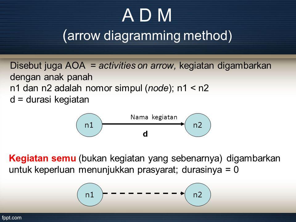 Disebut juga AOA = activities on arrow, kegiatan digambarkan dengan anak panah n1 dan n2 adalah nomor simpul (node); n1 < n2 d = durasi kegiatan n1n2 Nama kegiatan d Kegiatan semu (bukan kegiatan yang sebenarnya) digambarkan untuk keperluan menunjukkan prasyarat; durasinya = 0 n1n2 A D M ( arrow diagramming method)