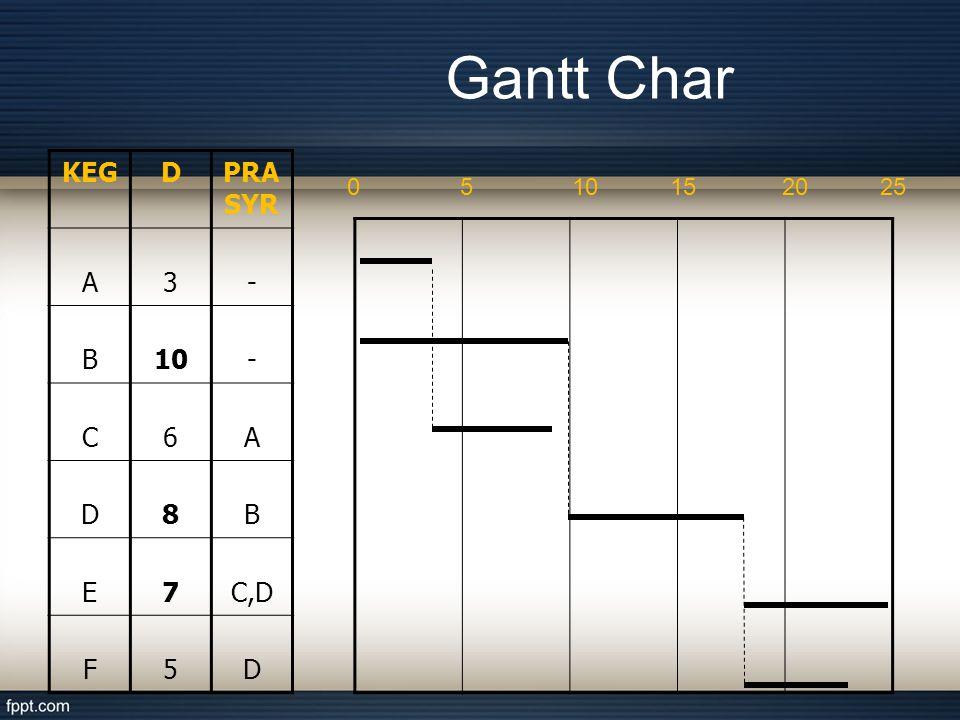 Gantt Char KEGDPRA SYR A3- B10- C6A D8B E7C,D F5D 0510152025