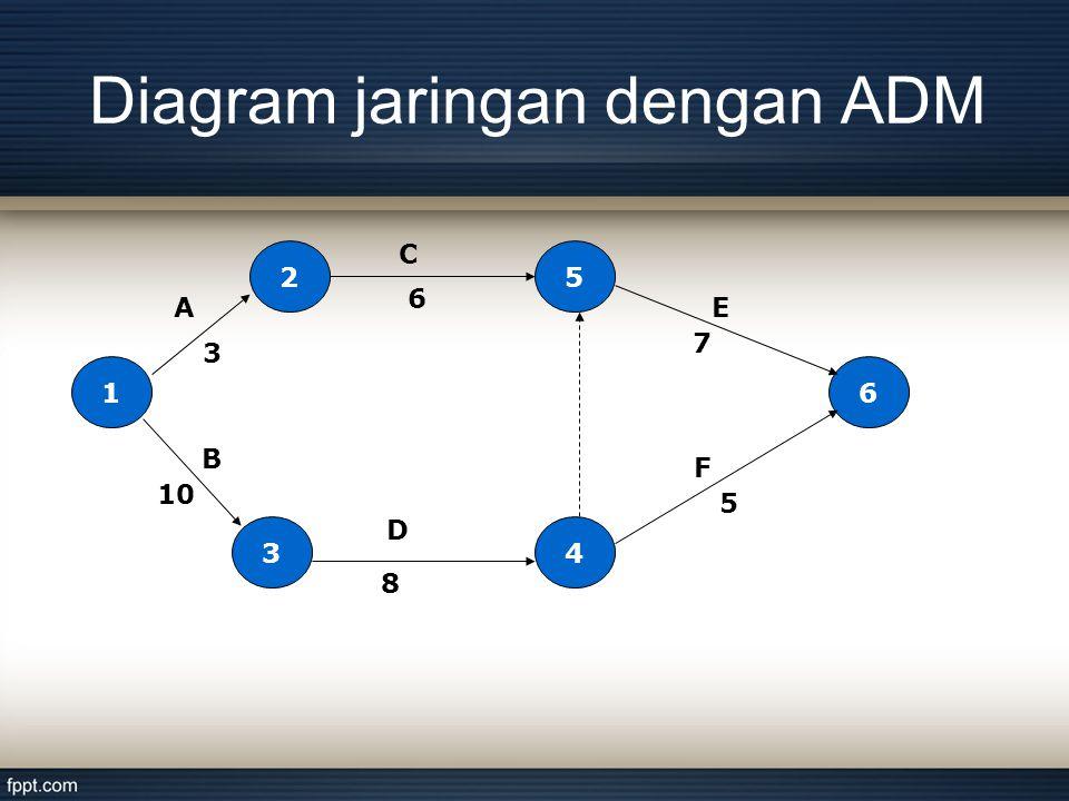Diagram jaringan dengan ADM 1 4 5 3 2 6 3 A 10 F E C B 6 7 5 8 D