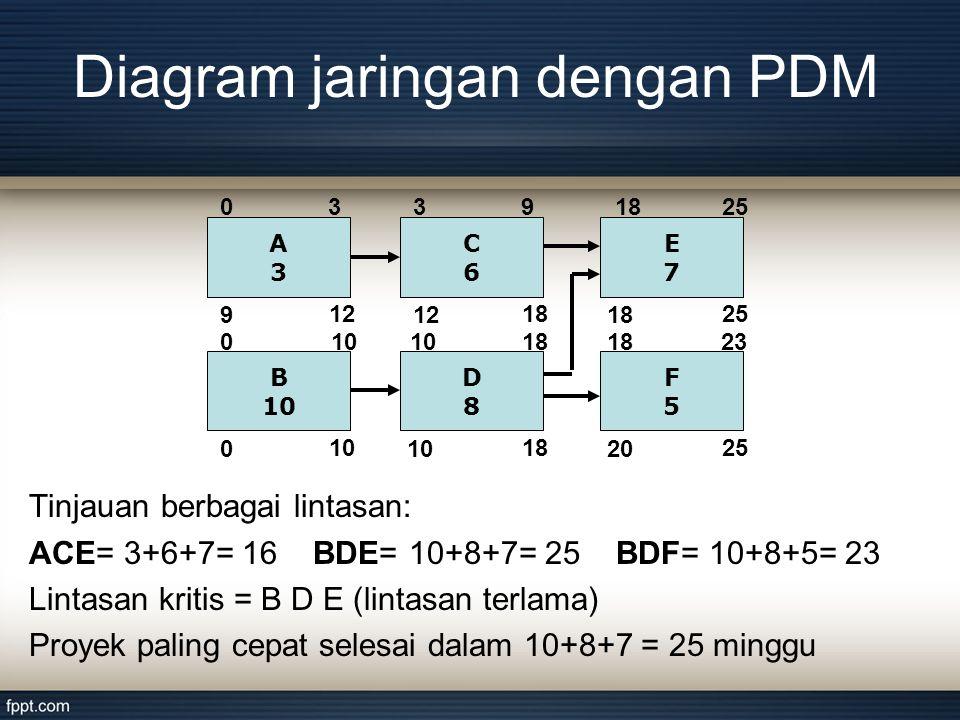 Tinjauan berbagai lintasan: ACE= 3+6+7= 16 BDE= 10+8+7= 25 BDF= 10+8+5= 23 Lintasan kritis = B D E (lintasan terlama) Proyek paling cepat selesai dalam 10+8+7 = 25 minggu A3A3 9 30 12 B 10 0 0 C6C6 12 93 18 D8D8 10 1810 18 E7E7 2518 25 F5F5 20 2318 25 Diagram jaringan dengan PDM