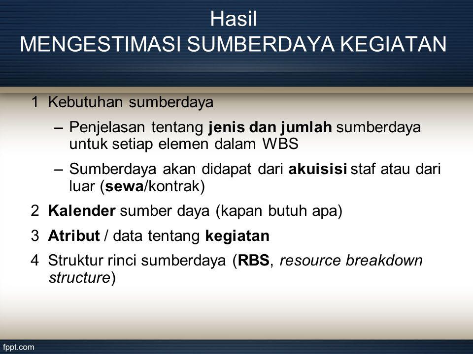 1 Kebutuhan sumberdaya –Penjelasan tentang jenis dan jumlah sumberdaya untuk setiap elemen dalam WBS –Sumberdaya akan didapat dari akuisisi staf atau dari luar (sewa/kontrak) 2 Kalender sumber daya (kapan butuh apa) 3 Atribut / data tentang kegiatan 4 Struktur rinci sumberdaya (RBS, resource breakdown structure) Hasil MENGESTIMASI SUMBERDAYA KEGIATAN