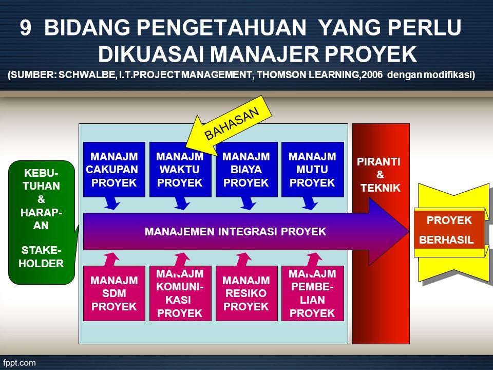 9 BIDANG PENGETAHUAN YANG PERLU DIKUASAI MANAJER PROYEK (SUMBER: SCHWALBE, I.T.PROJECT MANAGEMENT, THOMSON LEARNING,2006 dengan modifikasi) PIRANTI & TEKNIK MANAJEMEN INTEGRASI PROYEK MANAJM CAKUPAN PROYEK MANAJM WAKTU PROYEK MANAJM BIAYA PROYEK MANAJM MUTU PROYEK MANAJM SDM PROYEK MANAJM KOMUNI- KASI PROYEK MANAJM RESIKO PROYEK MANAJM PEMBE- LIAN PROYEK KEBU- TUHAN & HARAP- AN STAKE- HOLDER PROYEK BERHASIL BAHASAN