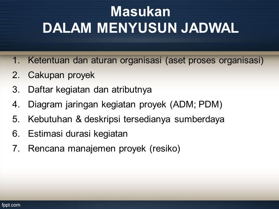 1.Ketentuan dan aturan organisasi (aset proses organisasi) 2.Cakupan proyek 3.Daftar kegiatan dan atributnya 4.Diagram jaringan kegiatan proyek (ADM; PDM) 5.Kebutuhan & deskripsi tersedianya sumberdaya 6.Estimasi durasi kegiatan 7.Rencana manajemen proyek (resiko) Masukan DALAM MENYUSUN JADWAL