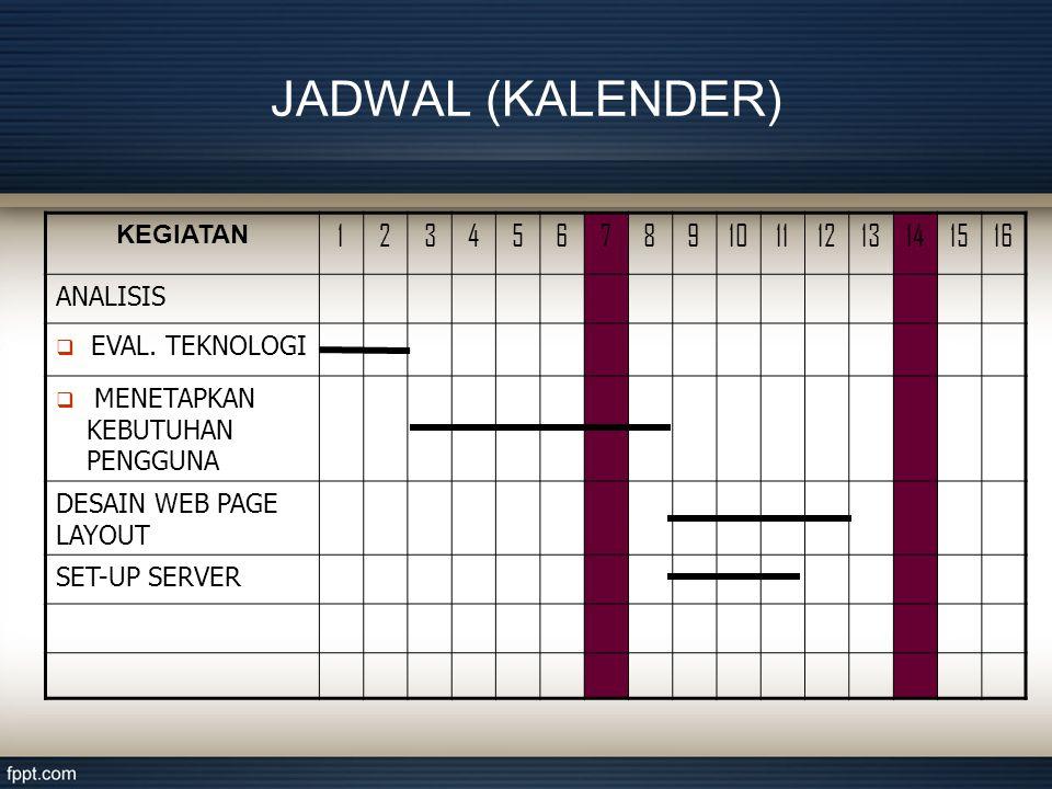 JADWAL (KALENDER) KEGIATAN 12345678910111213141516 ANALISIS  EVAL.