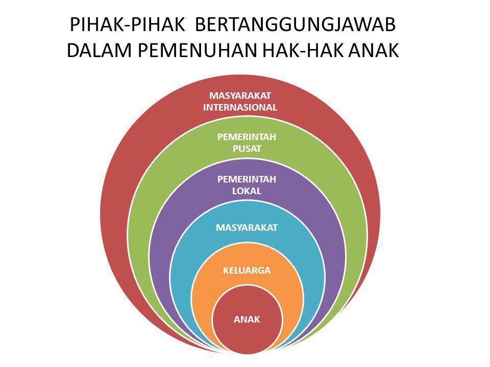 penjelasan gambar Anak = pemegang hak/subjek atas hak (rights holder).