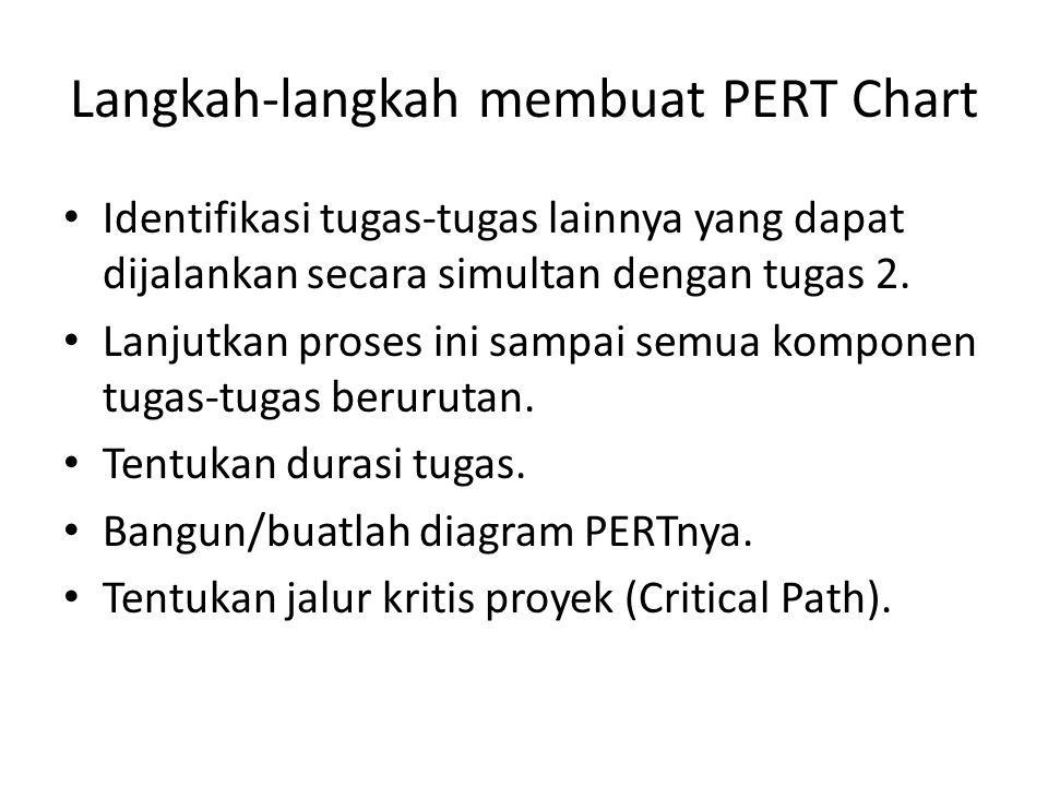 Langkah-langkah membuat PERT Chart • Identifikasi tugas-tugas lainnya yang dapat dijalankan secara simultan dengan tugas 2. • Lanjutkan proses ini sam