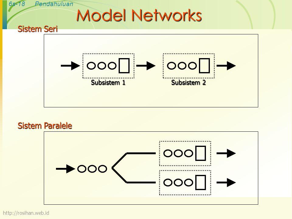 6s-18Pendahuluan Model Networks Sistem Seri Subsistem 1 Subsistem 2 Sistem Paralele http://rosihan.web.id