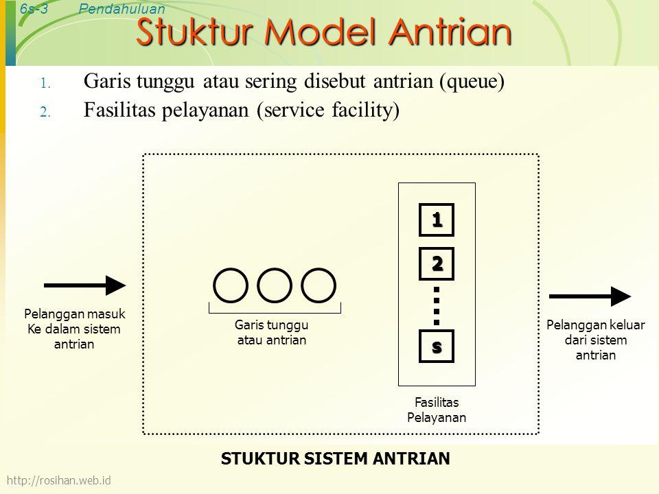 6s-3Pendahuluan Stuktur Model Antrian 1. Garis tunggu atau sering disebut antrian (queue) 2. Fasilitas pelayanan (service facility) Garis tunggu atau