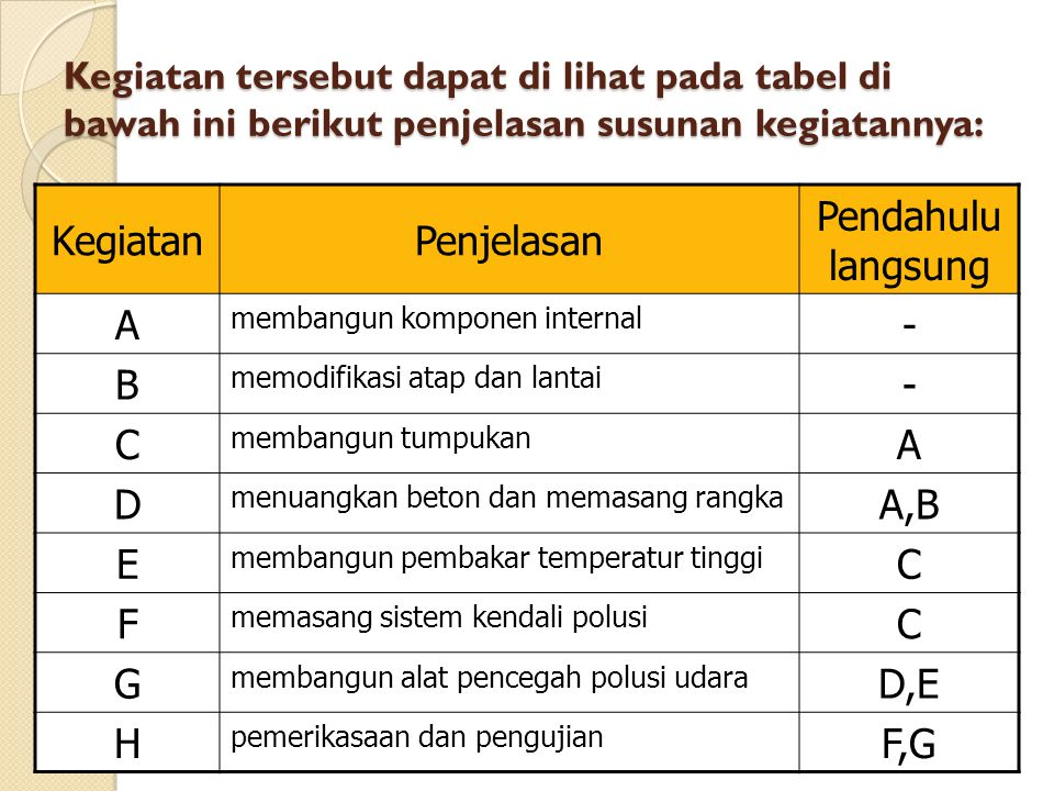 Kegiatan tersebut dapat di lihat pada tabel di bawah ini berikut penjelasan susunan kegiatannya: KegiatanPenjelasan Pendahulu langsung A membangun komponen internal - B memodifikasi atap dan lantai - C membangun tumpukan A D menuangkan beton dan memasang rangka A,B E membangun pembakar temperatur tinggi C F memasang sistem kendali polusi C G membangun alat pencegah polusi udara D,E H pemerikasaan dan pengujian F,G