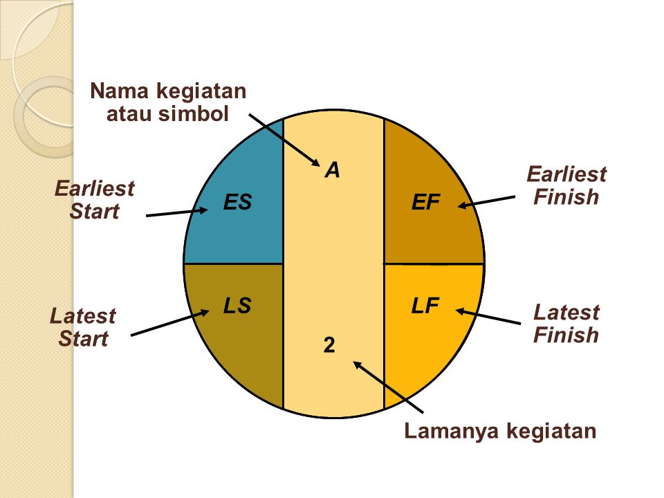 A Nama kegiatan atau simbol Earliest Start ES Earliest Finish EF Latest Start LS Latest Finish LF Lamanya kegiatan 2