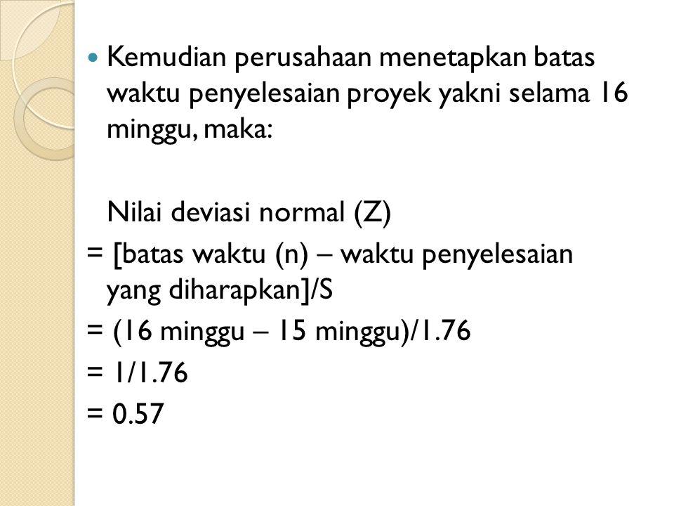  Kemudian perusahaan menetapkan batas waktu penyelesaian proyek yakni selama 16 minggu, maka: Nilai deviasi normal (Z) = [batas waktu (n) – waktu penyelesaian yang diharapkan]/S = (16 minggu – 15 minggu)/1.76 = 1/1.76 = 0.57