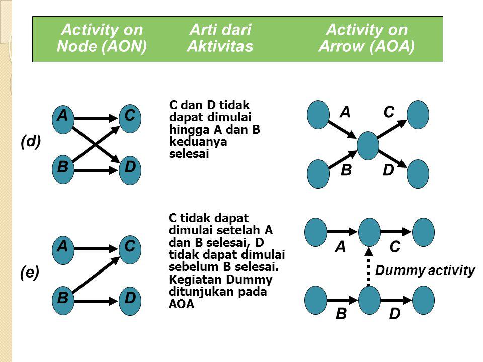 B dan C tidak dapat dimulai hingga A selesai.D tidak dapat dimulai sebelum B dan C selesai.