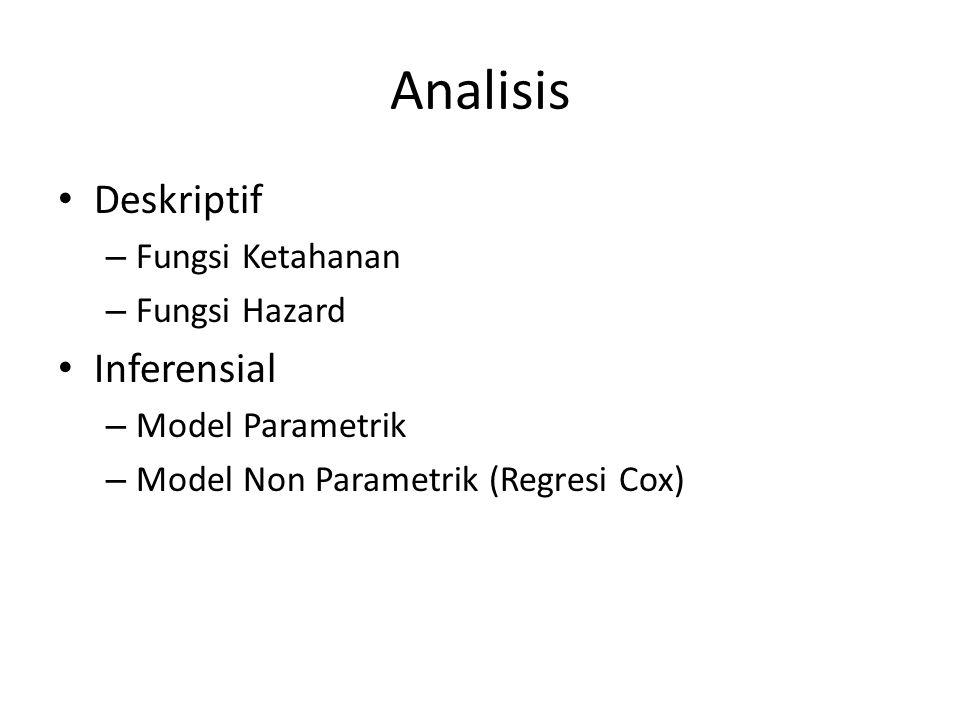 Analisis • Deskriptif – Fungsi Ketahanan – Fungsi Hazard • Inferensial – Model Parametrik – Model Non Parametrik (Regresi Cox)