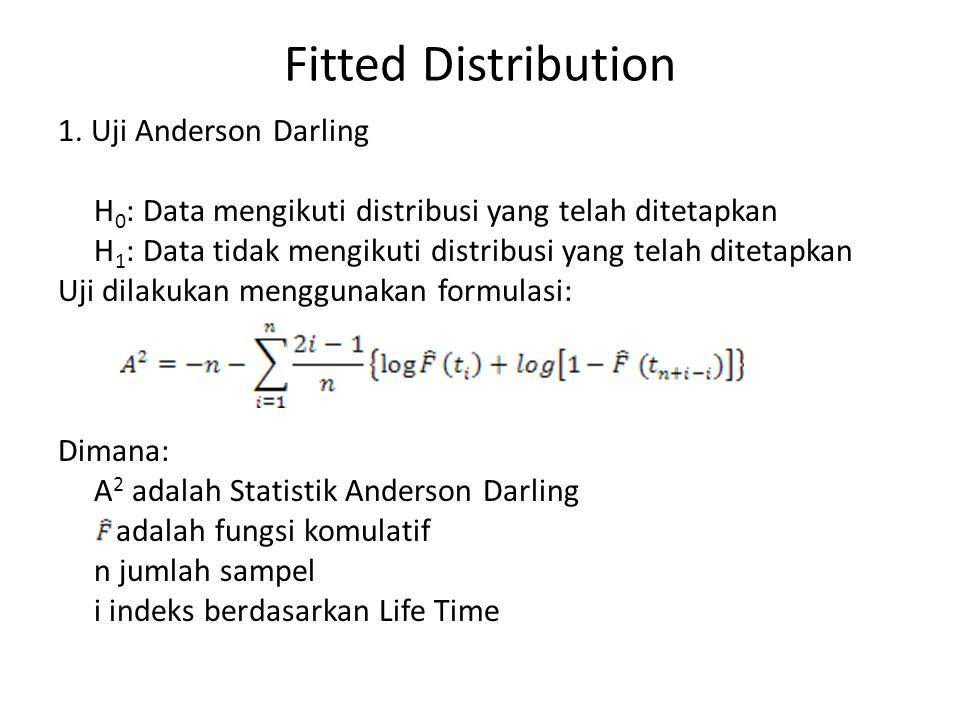 Fitted Distribution 1. Uji Anderson Darling H 0 : Data mengikuti distribusi yang telah ditetapkan H 1 : Data tidak mengikuti distribusi yang telah dit