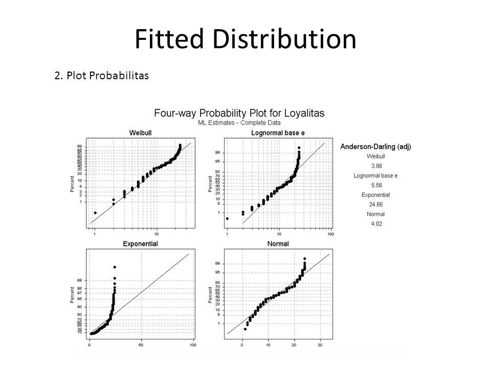 Fungsi Ketahanan Fungsi Ketahanan: menunjukkan peluang suatu objek dapat bertahan lebih lama dari waktu t, yang secara matematis dinotasikan dengan S(t).