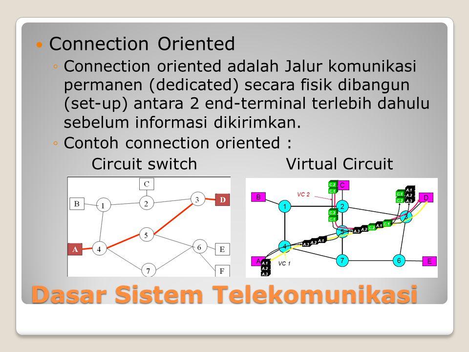 Dasar Sistem Telekomunikasi  Connection Oriented ◦Connection oriented adalah Jalur komunikasi permanen (dedicated) secara fisik dibangun (set-up) antara 2 end-terminal terlebih dahulu sebelum informasi dikirimkan.