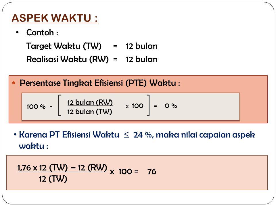 ASPEK WAKTU :  Persentase Tingkat Efisiensi (PTE) Waktu : • Karena PT Efisiensi Waktu ≤ 24 %, maka nilai capaian aspek waktu : • Contoh : Target Wakt