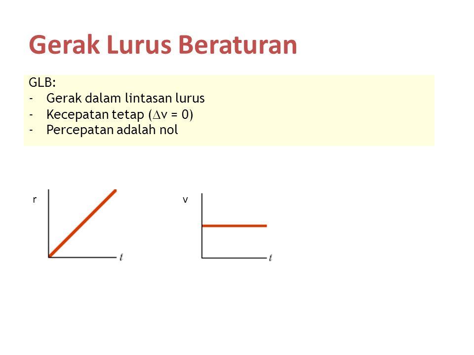Gerak Lurus Beraturan GLB: -Gerak dalam lintasan lurus -Kecepatan tetap (  v = 0) -Percepatan adalah nol rv