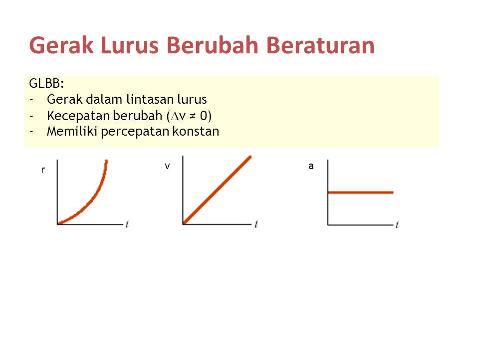 Gerak Lurus Berubah Beraturan GLBB: -Gerak dalam lintasan lurus -Kecepatan berubah (  v ≠ 0) -Memiliki percepatan konstan va r
