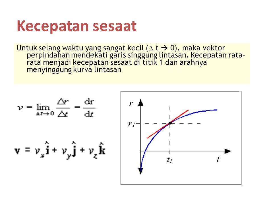 Kecepatan sesaat Untuk selang waktu yang sangat kecil (  t  0), maka vektor perpindahan mendekati garis singgung lintasan. Kecepatan rata- rata menj