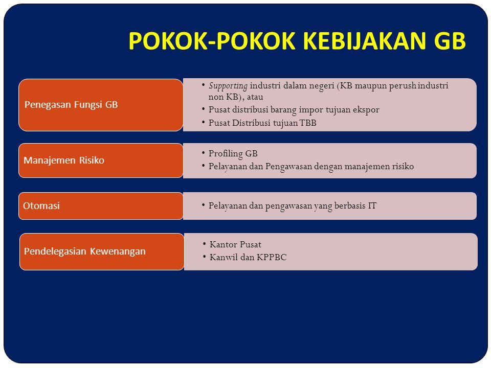GB 1.LUAR DAERAH PABEAN; 2. KB / TBB (BARANG RETUR / APKIR); 3.