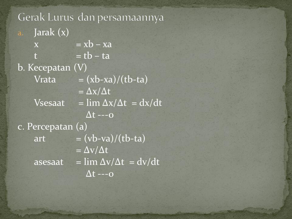 a. Jarak (x) x = xb – xa t = tb – ta b. Kecepatan (V) Vrata = (xb-xa)/(tb-ta) = Δx/Δt Vsesaat = lim Δx/Δt = dx/dt Δt ---0 c. Percepatan (a) art= (vb-v
