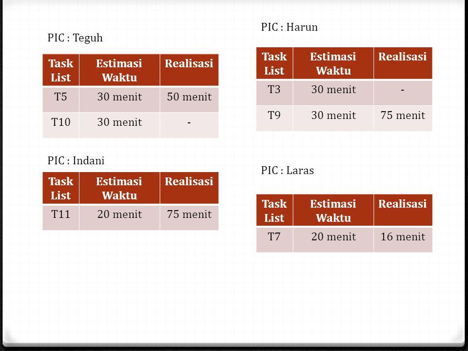 Task List Estimasi Waktu Realisasi T530 menit50 menit T1030 menit- PIC : Teguh Task List Estimasi Waktu Realisasi T330 menit- T930 menit75 menit PIC : Laras Task List Estimasi Waktu Realisasi T1120 menit75 menit PIC : Indani Task List Estimasi Waktu Realisasi T720 menit16 menit PIC : Harun