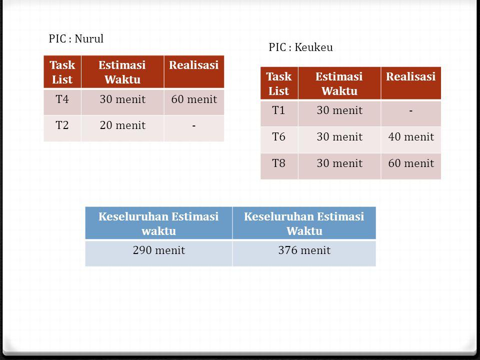 Task List Estimasi Waktu Realisasi T430 menit60 menit T220 menit- PIC : Nurul Keseluruhan Estimasi waktu Keseluruhan Estimasi Waktu 290 menit376 menit