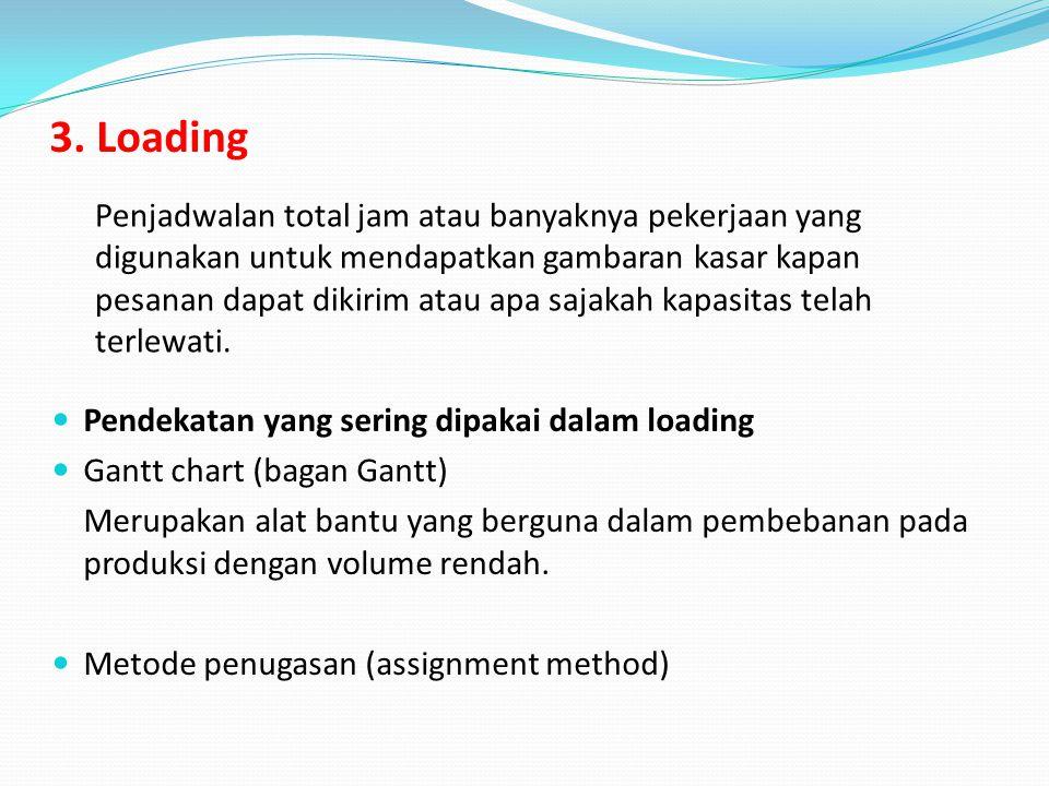 3. Loading Penjadwalan total jam atau banyaknya pekerjaan yang digunakan untuk mendapatkan gambaran kasar kapan pesanan dapat dikirim atau apa sajakah