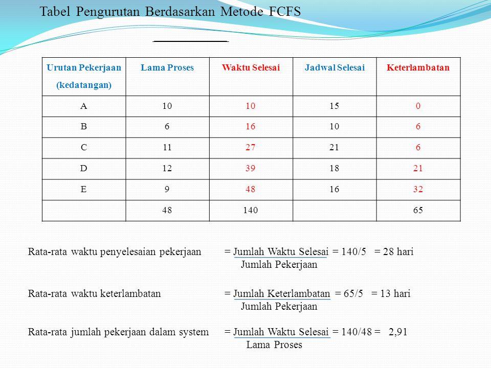 Tabel Pengurutan Berdasarkan Metode FCFS Urutan Pekerjaan (kedatangan) Lama ProsesWaktu SelesaiJadwal SelesaiKeterlambatan A10 150 B616106 C1127216 D1