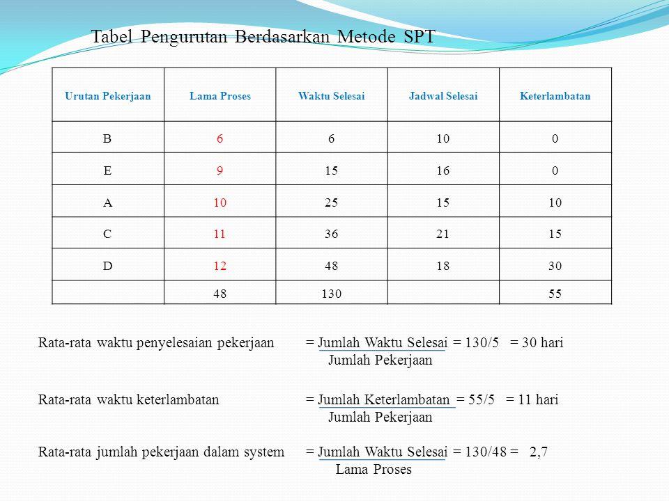 Tabel Pengurutan Berdasarkan Metode SPT Urutan PekerjaanLama ProsesWaktu SelesaiJadwal SelesaiKeterlambatan B66100 E915160 A10251510 C11362115 D124818