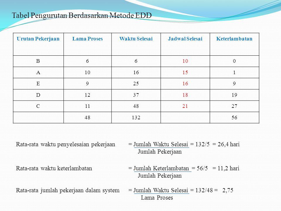 Tabel Pengurutan Berdasarkan Metode EDD Urutan PekerjaanLama ProsesWaktu SelesaiJadwal SelesaiKeterlambatan B66100 A 16151 E925169 D12371819 C11482127