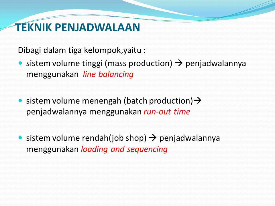 TEKNIK PENJADWALAAN Dibagi dalam tiga kelompok,yaitu :  sistem volume tinggi (mass production)  penjadwalannya menggunakan line balancing  sistem v