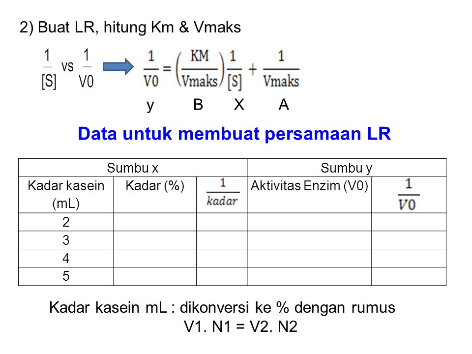 Data untuk membuat persamaan LR Sumbu xSumbu y Kadar kasein (mL) Kadar (%)Aktivitas Enzim (V0) 2 3 4 5 2) Buat LR, hitung Km & Vmaks y B X A Kadar kas