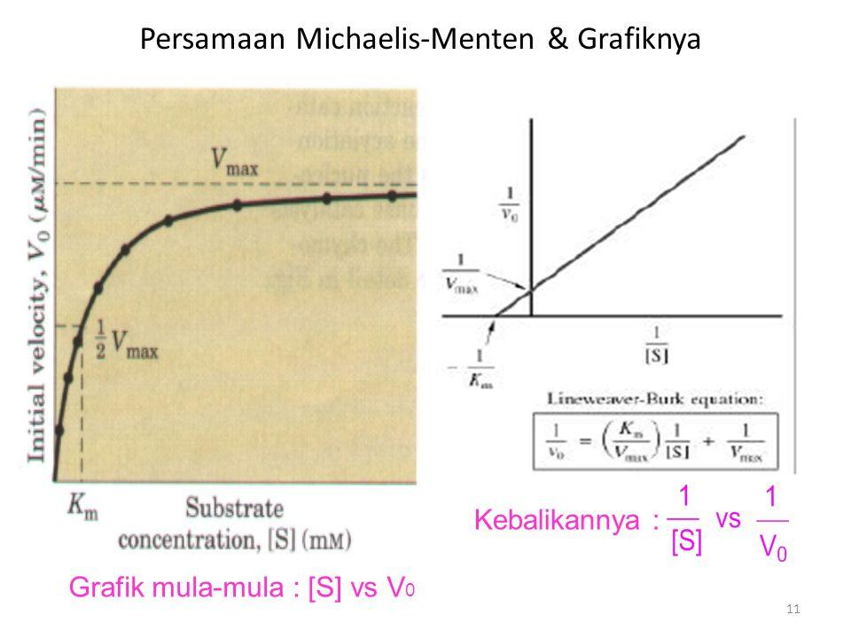 11 Persamaan Michaelis-Menten & Grafiknya Grafik mula-mula : [S] vs V 0 Kebalikannya :