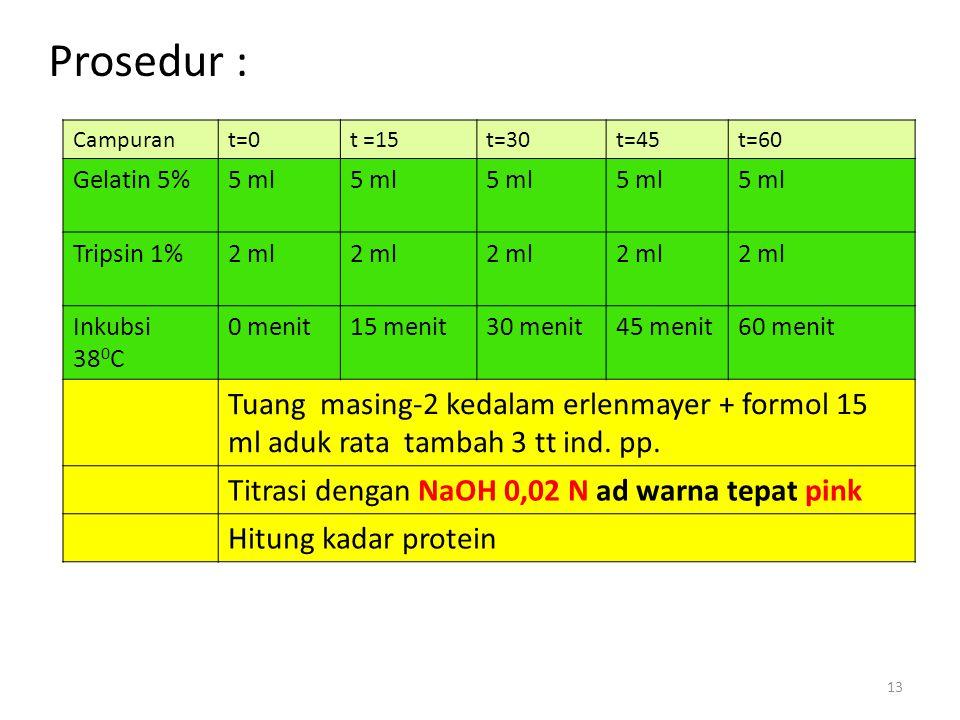 Prosedur : Campurant=0t =15t=30t=45t=60 Gelatin 5%5 ml Tripsin 1%2 ml Inkubsi 38 0 C 0 menit15 menit30 menit45 menit60 menit Tuang masing-2 kedalam er