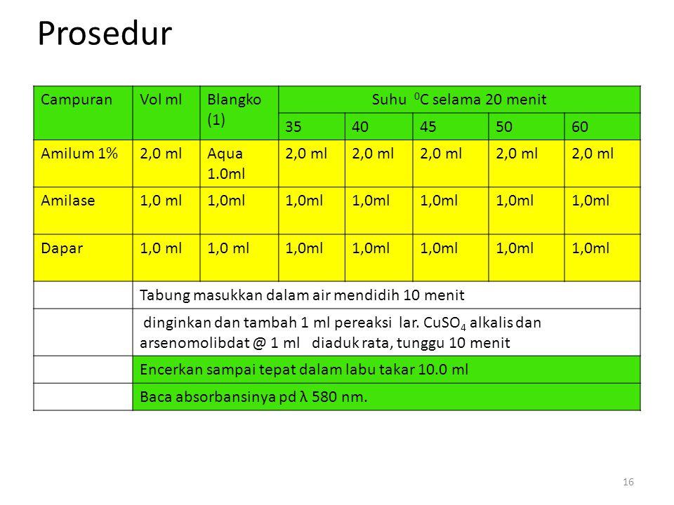 Prosedur CampuranVol mlBlangko (1) Suhu 0 C selama 20 menit 3540455060 Amilum 1%2,0 mlAqua 1.0ml 2,0 ml Amilase1,0 ml Dapar1,0 ml Tabung masukkan dala