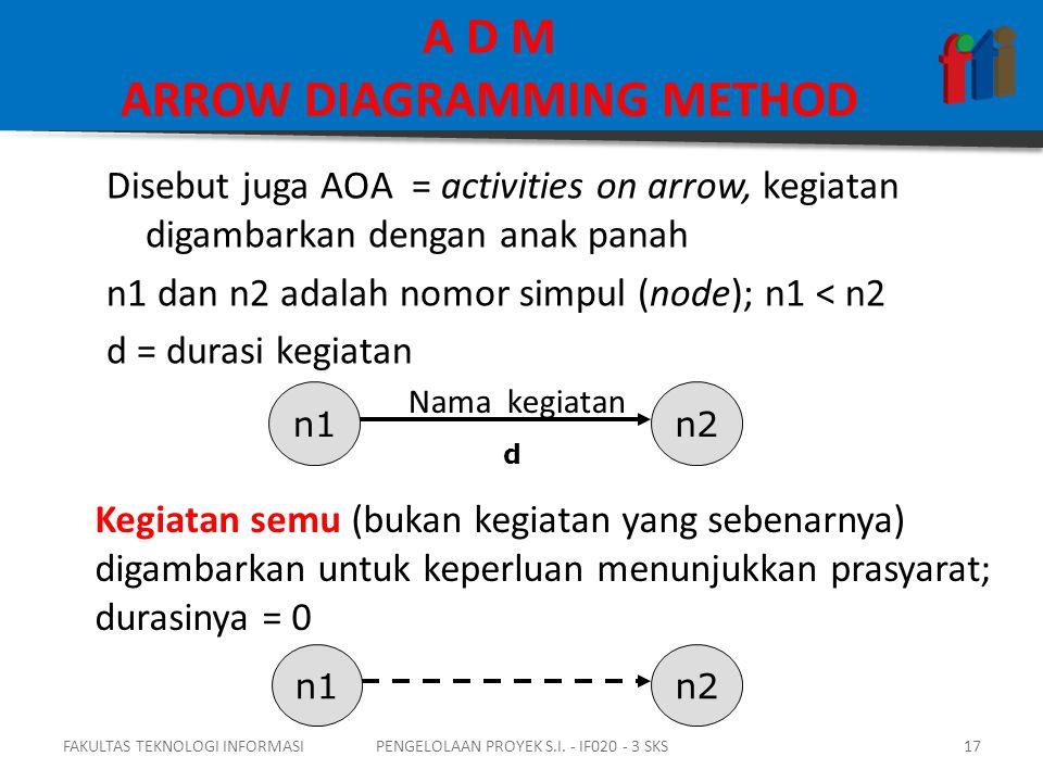 Disebut juga AOA = activities on arrow, kegiatan digambarkan dengan anak panah n1 dan n2 adalah nomor simpul (node); n1 < n2 d = durasi kegiatan n1n2 Nama kegiatan d Kegiatan semu (bukan kegiatan yang sebenarnya) digambarkan untuk keperluan menunjukkan prasyarat; durasinya = 0 n1n2 FAKULTAS TEKNOLOGI INFORMASI17PENGELOLAAN PROYEK S.I.