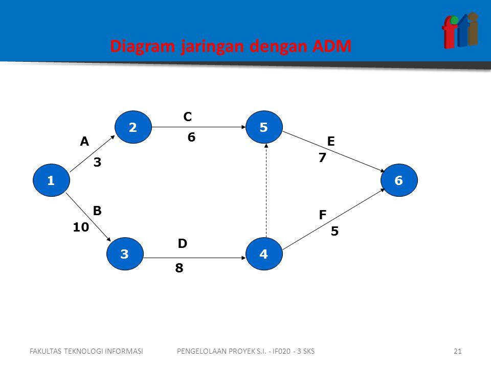 Diagram jaringan dengan ADM 1 4 5 3 2 6 3 A 10 F E C B 6 7 5 8 D FAKULTAS TEKNOLOGI INFORMASI21PENGELOLAAN PROYEK S.I.