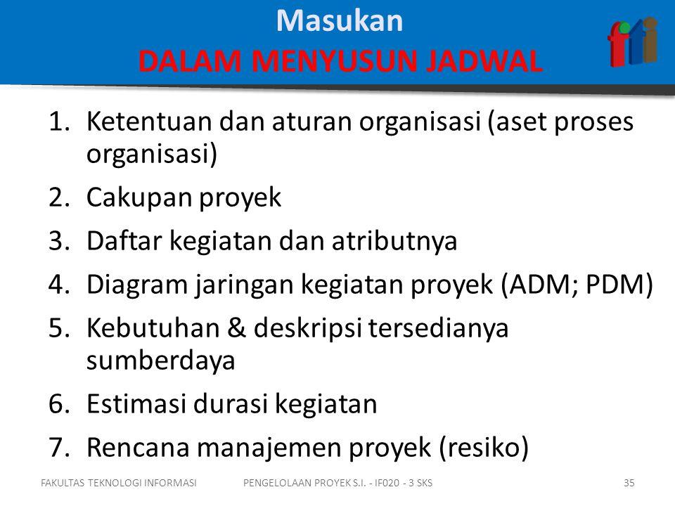 1.Ketentuan dan aturan organisasi (aset proses organisasi) 2.Cakupan proyek 3.Daftar kegiatan dan atributnya 4.Diagram jaringan kegiatan proyek (ADM; PDM) 5.Kebutuhan & deskripsi tersedianya sumberdaya 6.Estimasi durasi kegiatan 7.Rencana manajemen proyek (resiko) FAKULTAS TEKNOLOGI INFORMASI35PENGELOLAAN PROYEK S.I.