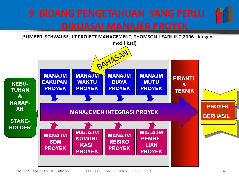 9 BIDANG PENGETAHUAN YANG PERLU DIKUASAI MANAJER PROYEK (SUMBER: SCHWALBE, I.T.PROJECT MANAGEMENT, THOMSON LEARNING,2006 dengan modifikasi) PIRANTI & TEKNIK MANAJEMEN INTEGRASI PROYEK MANAJM CAKUPAN PROYEK MANAJM WAKTU PROYEK MANAJM BIAYA PROYEK MANAJM MUTU PROYEK MANAJM SDM PROYEK MANAJM KOMUNI- KASI PROYEK MANAJM RESIKO PROYEK MANAJM PEMBE- LIAN PROYEK KEBU- TUHAN & HARAP- AN STAKE- HOLDER PROYEK BERHASIL BAHASAN FAKULTAS TEKNOLOGI INFORMASI4PENGELOLAAN PROYEK S.I.